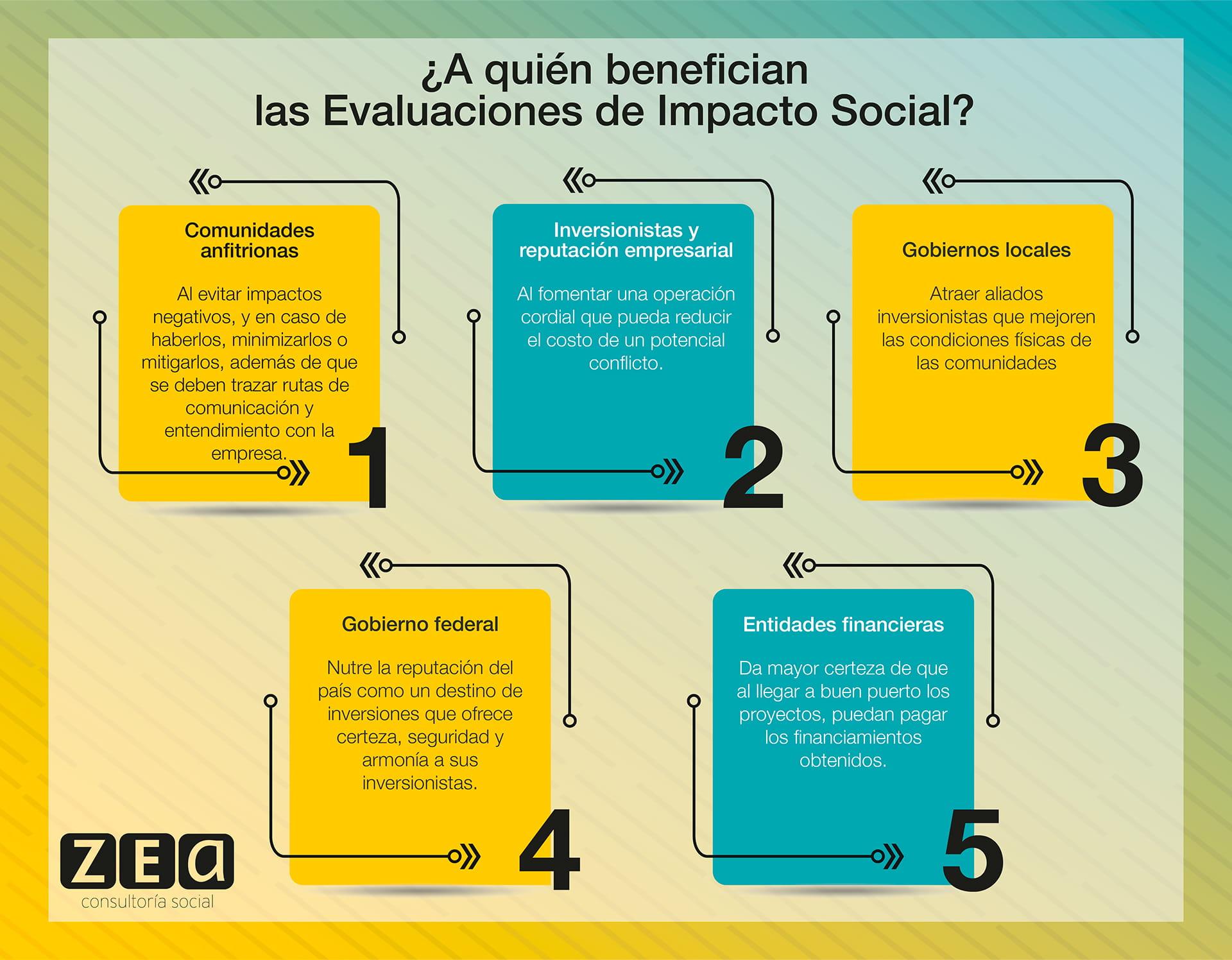 Evaluaciones de impacto social